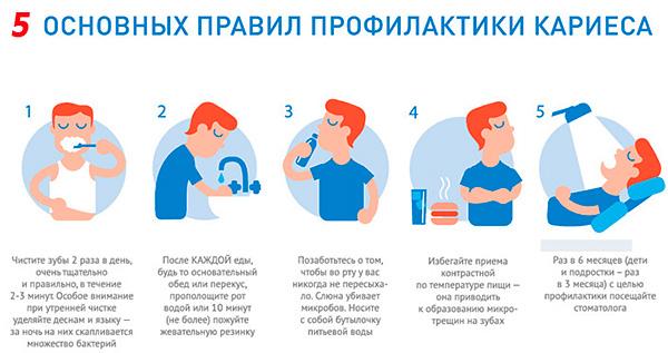 Пять основных правил профилактики кариеса
