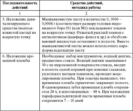 Действия при наложении девитализирующей мышьяковистой пасты (мышьяка)