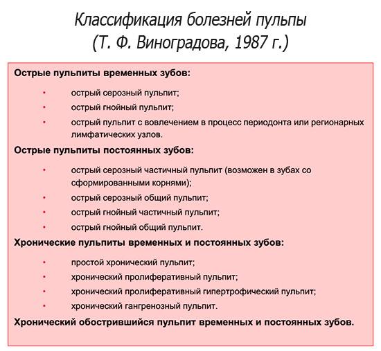 Классификация болезней пульпы по Т. Ф. Виноградовой, 1987 г.