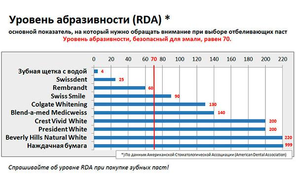 Уровень абразивности RDA некоторых зубных паст.